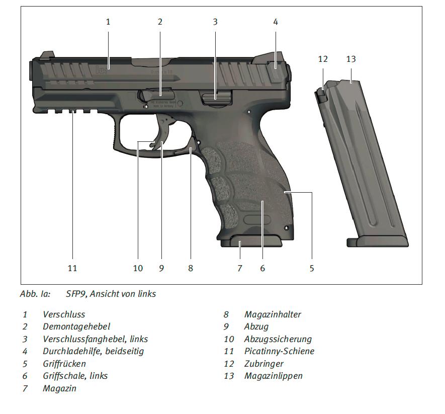 Waffe und Mgazin in Nahaufnahme mit Beschreibungen der einzelnen Teile.